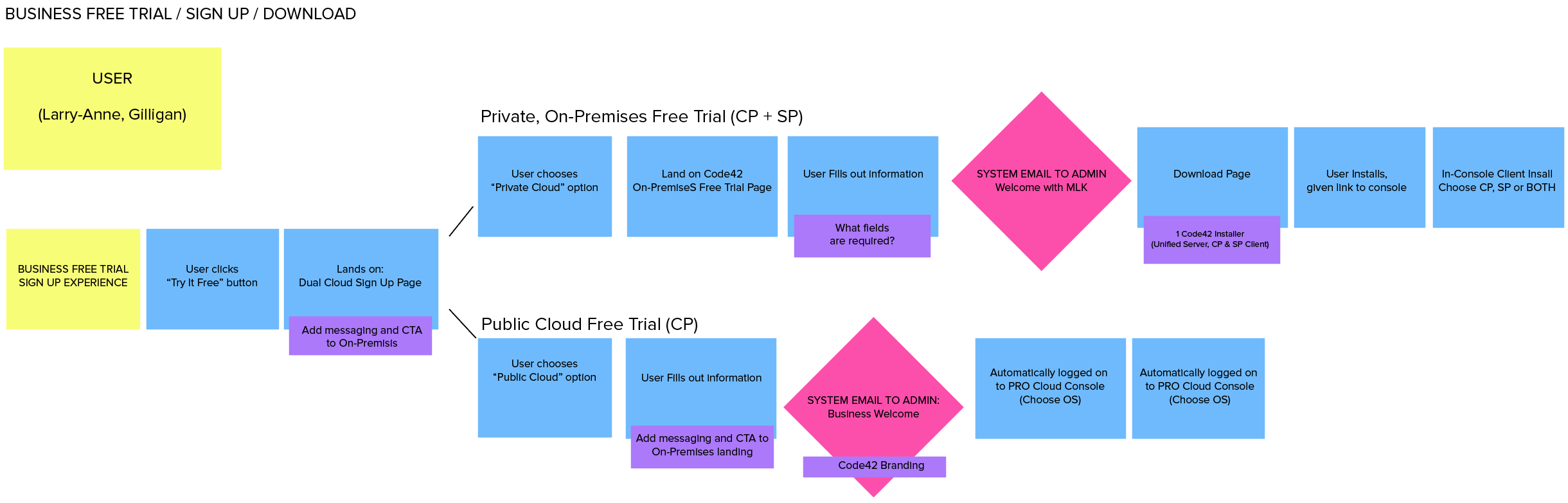 Free_trial_workflow_mapping