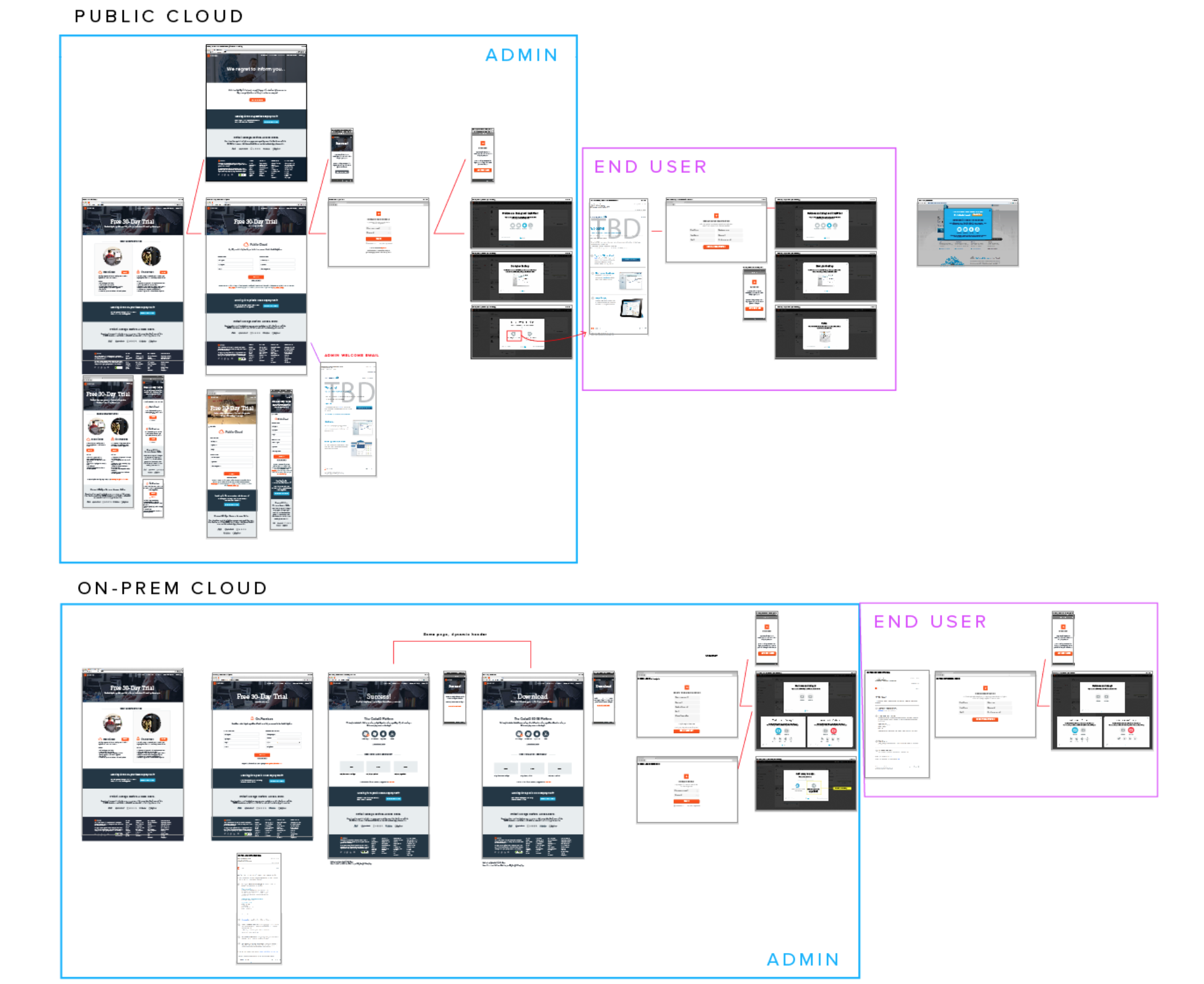 free_trial_user_flow